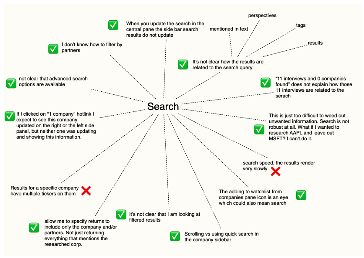Customer discovery mind map - complete