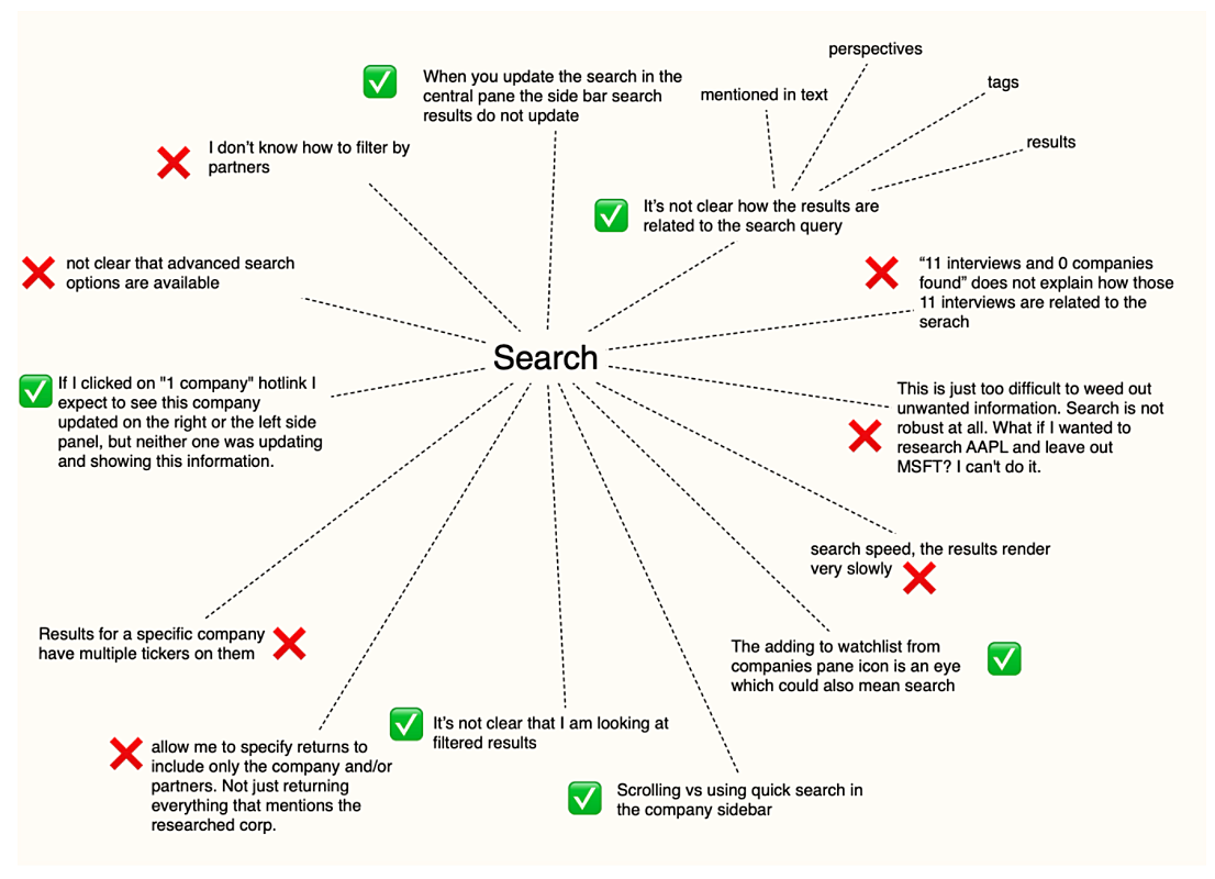 Customer discovery mind map - partially complete