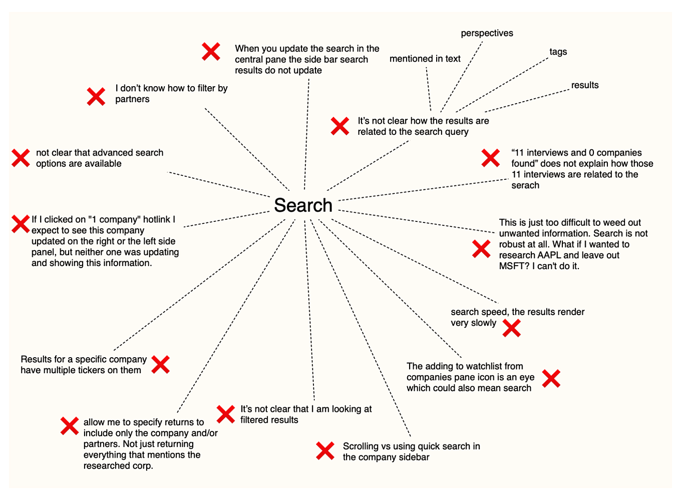 Customer discovery mind map - incomplete